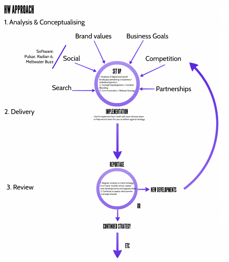 Howard Wilmot Business Model