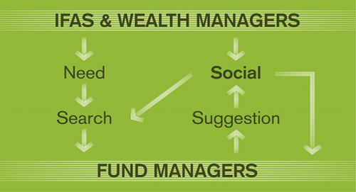 How IFAs and wealth managers access fund management content